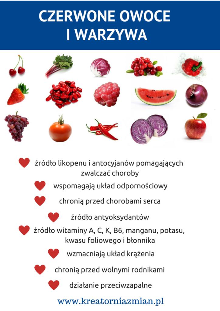 czerwone owoce i warzywa